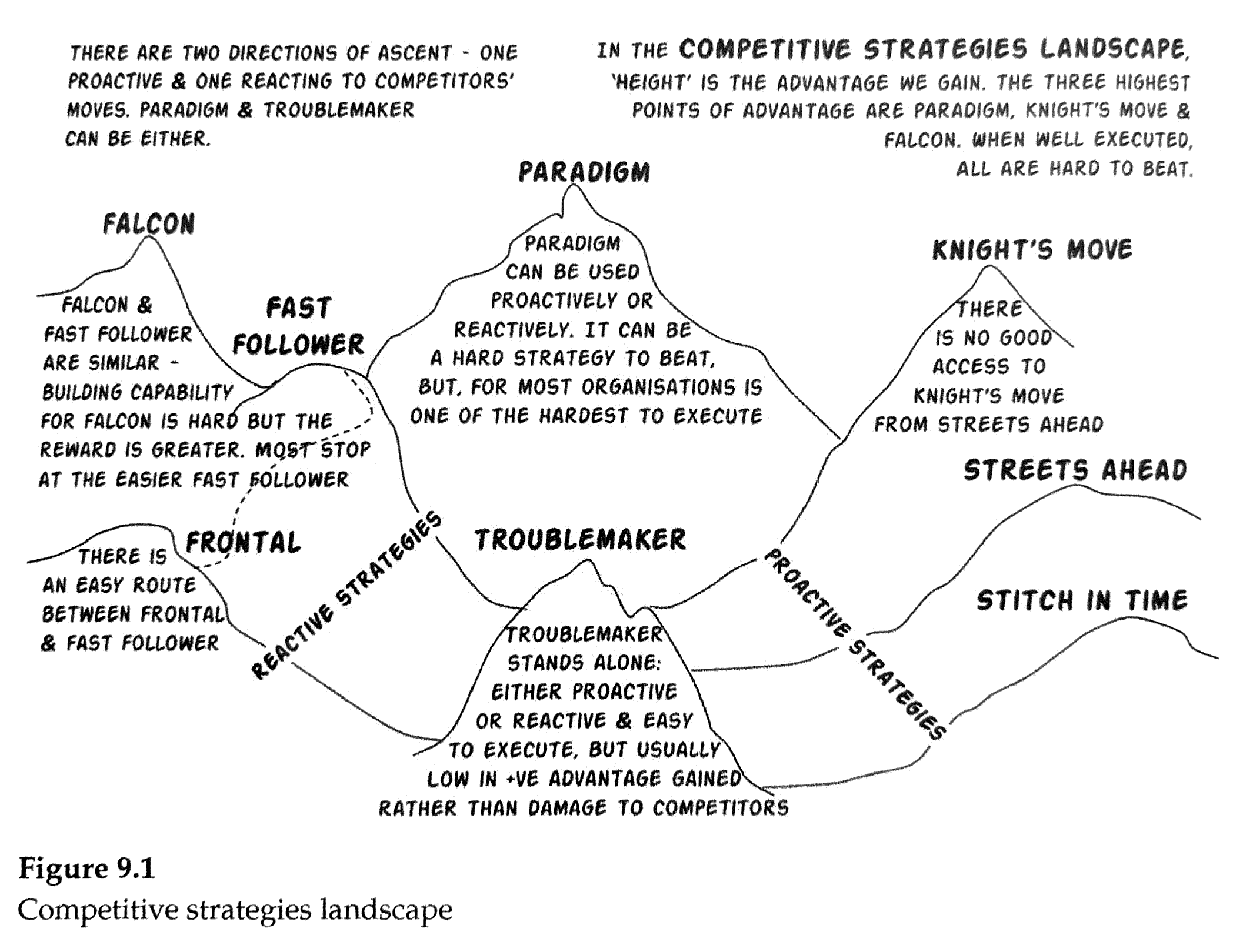 competitive-strategies-landscape.jpg